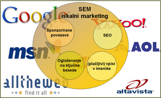 iskalni marketing